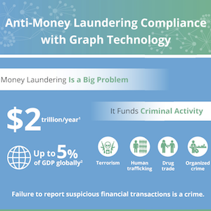 Check out this infographic on using graph technology for AML.