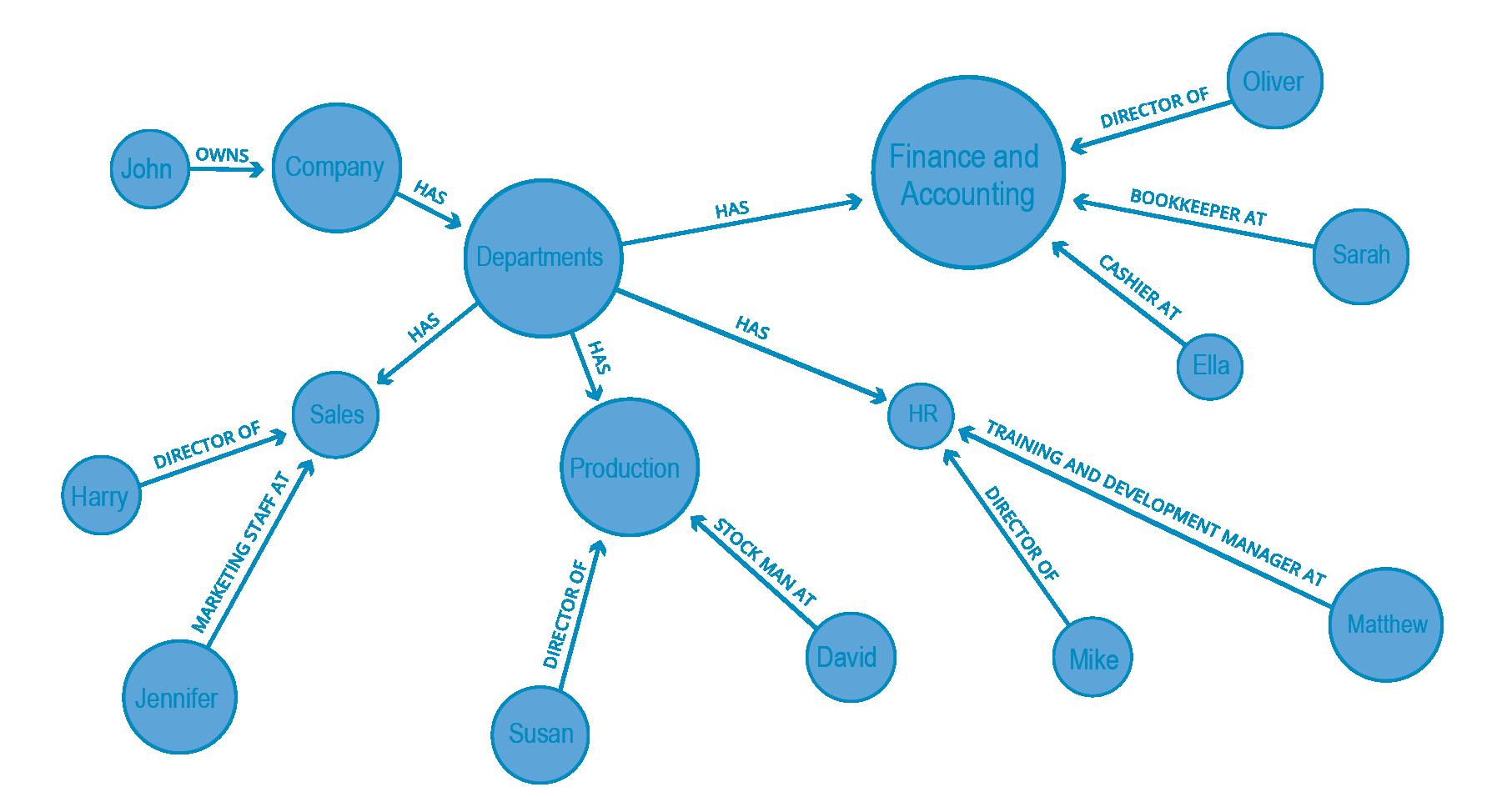 A graph data model
