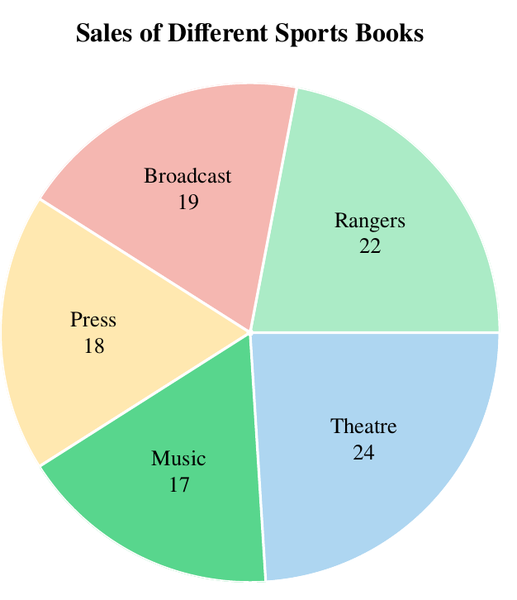 This is a pie chart, not a graph.