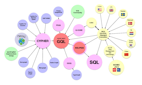 The GQL (Graph Query Language) standardization