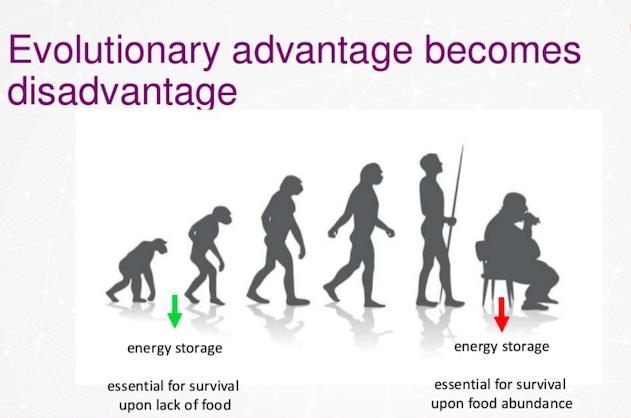 Evolutionary advantages become disadvantages
