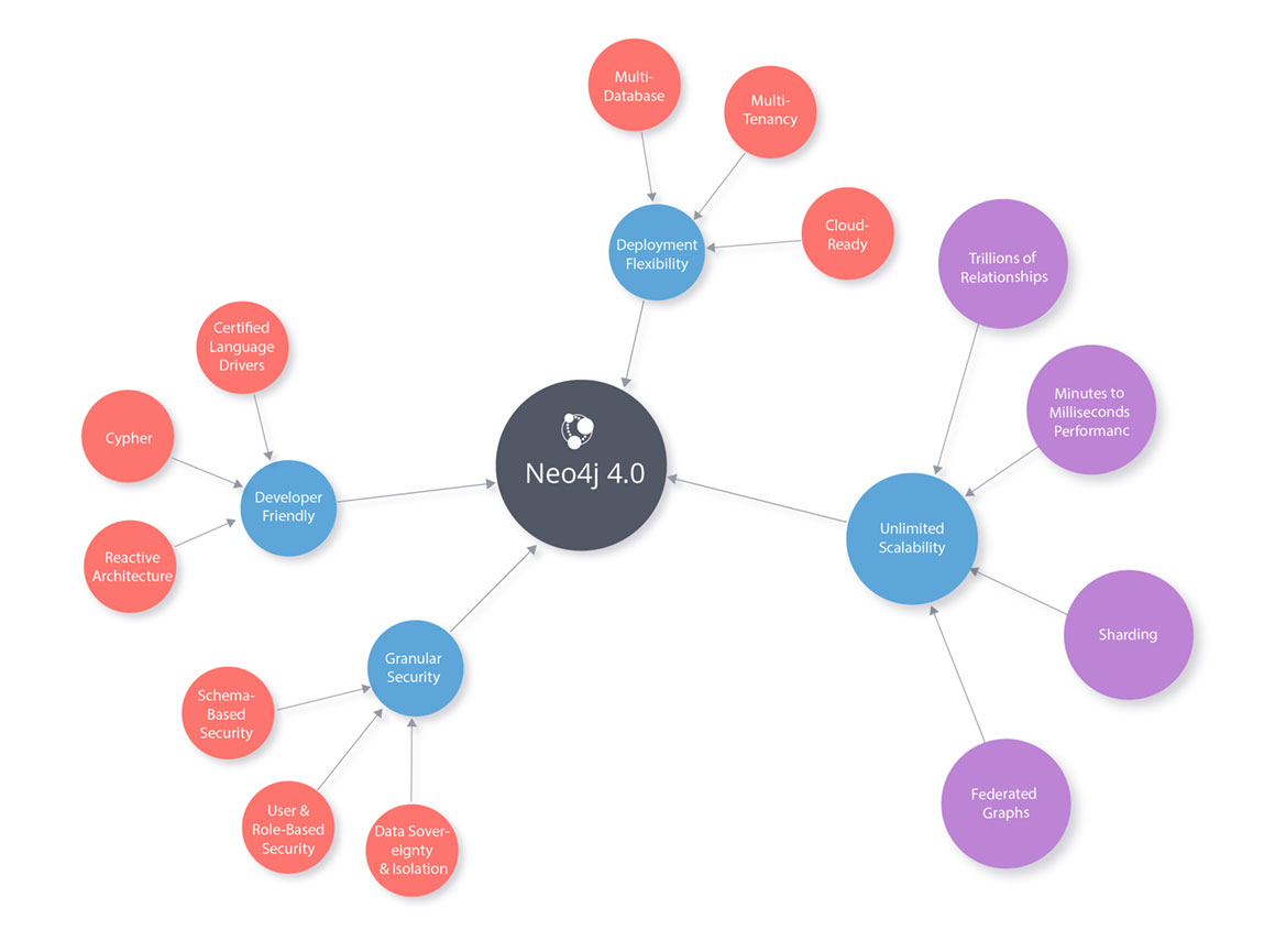 Neo4j 4.0 New Features Diagram