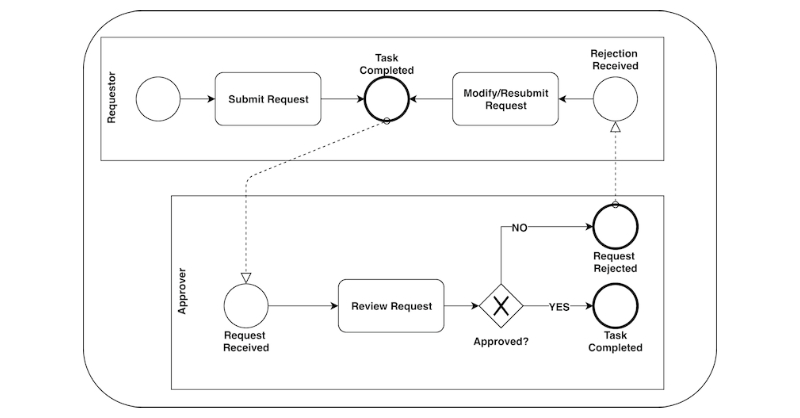 Learn how to use Neo4j in business process modeling scenarios.