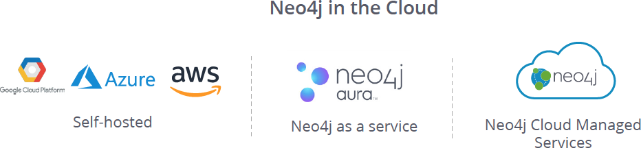 Neo4j Cloud Deployment