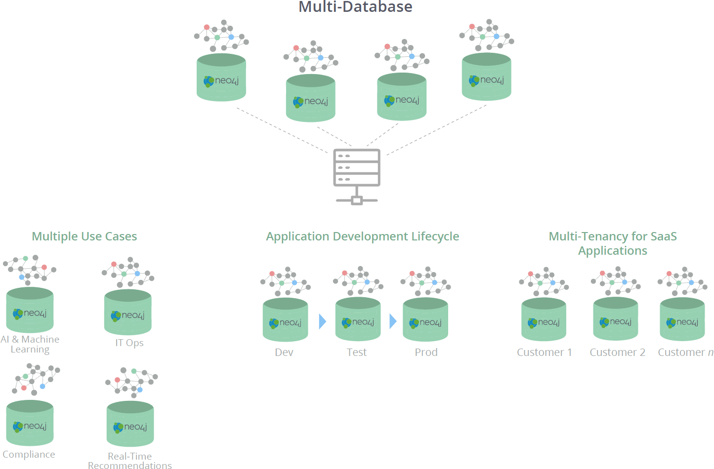 Neo4j Multi-Database