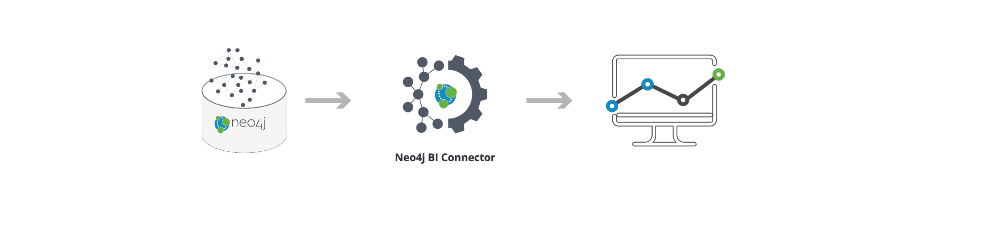 Discover the benefits of Neo4j BI Connector.
