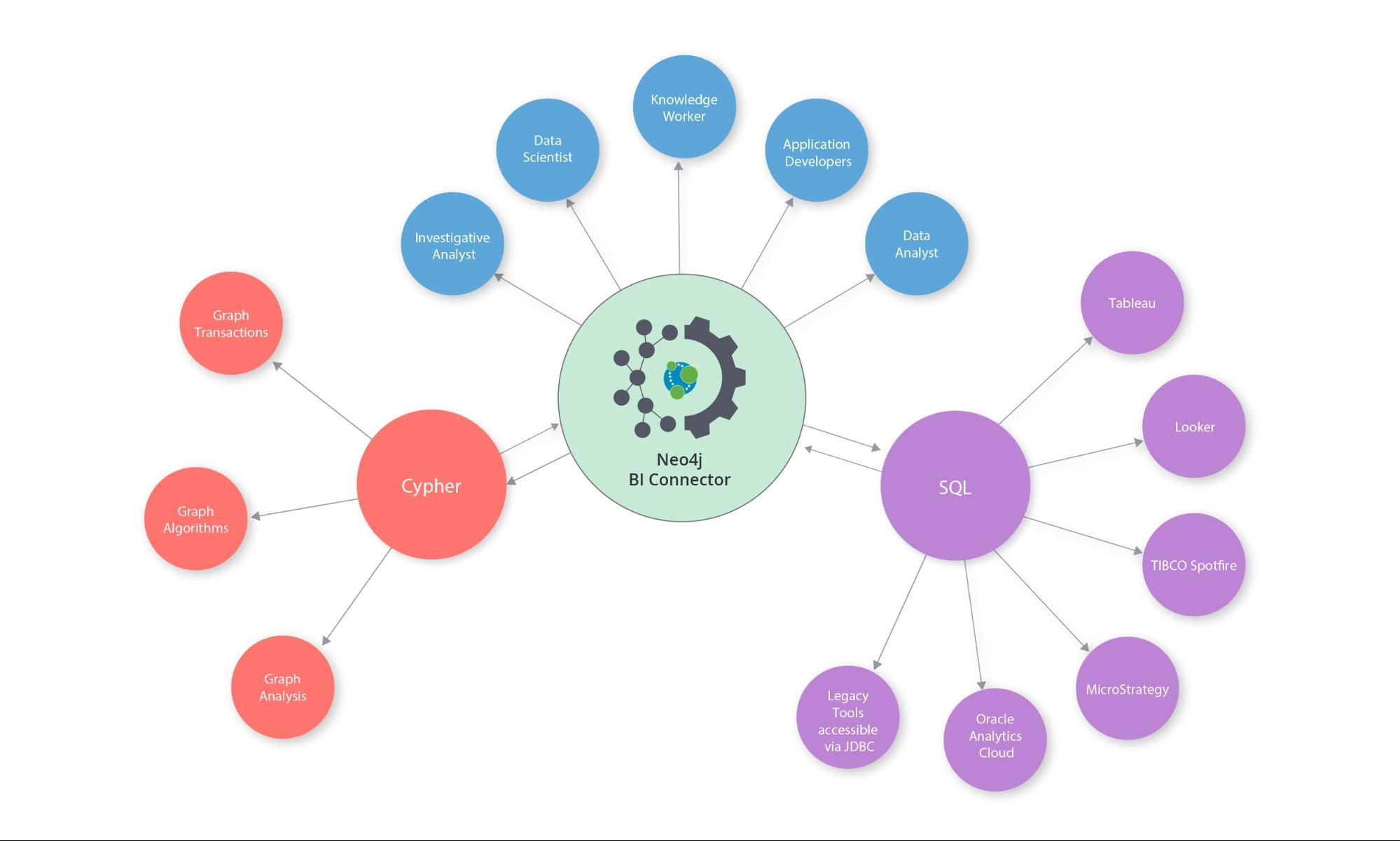 Learn more about the Neo4j BI Connector.