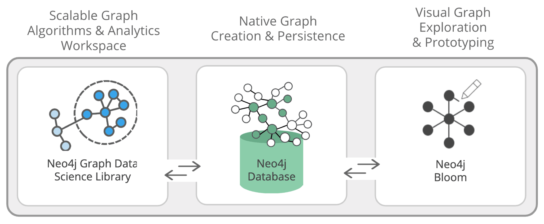 Neo4j Graph Data Science diagram