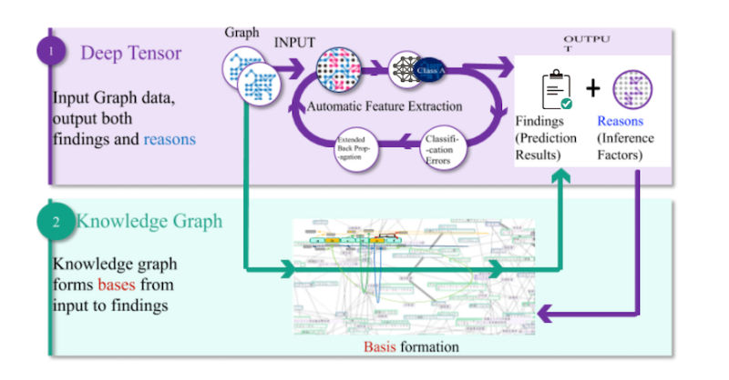 Learn about Deep Tensor, a graph AI technologies solution.