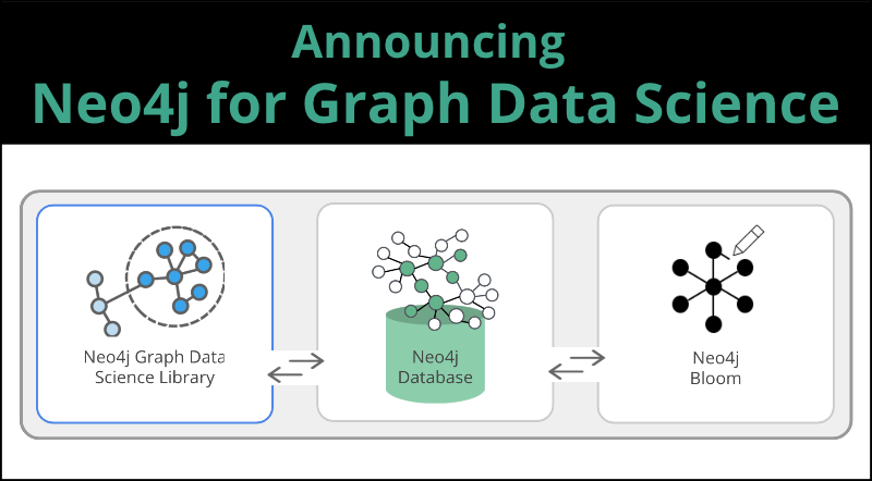 Learn everything you need to know about Neo4j for Graph Data Science.