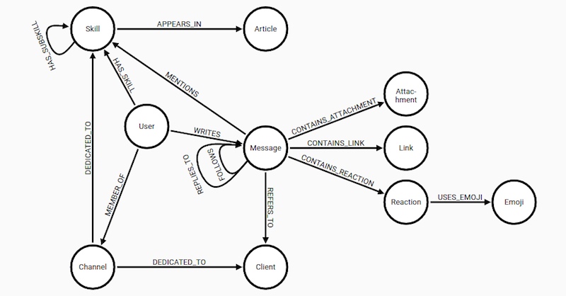 How the Professional Services Team at Neo4j built an enterprise knowledge graph.
