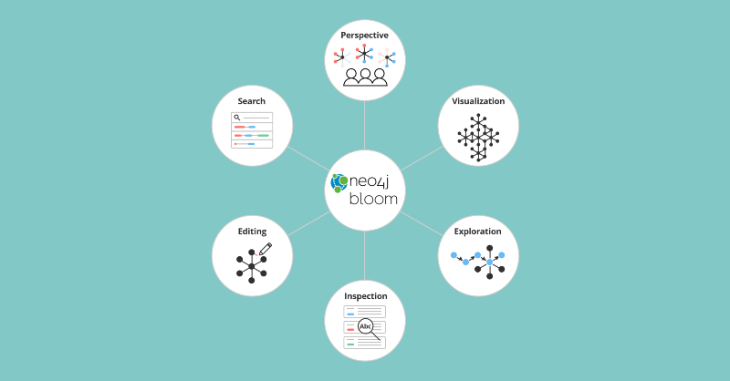 Learn about Neo4j Bloom, a data visualization tool