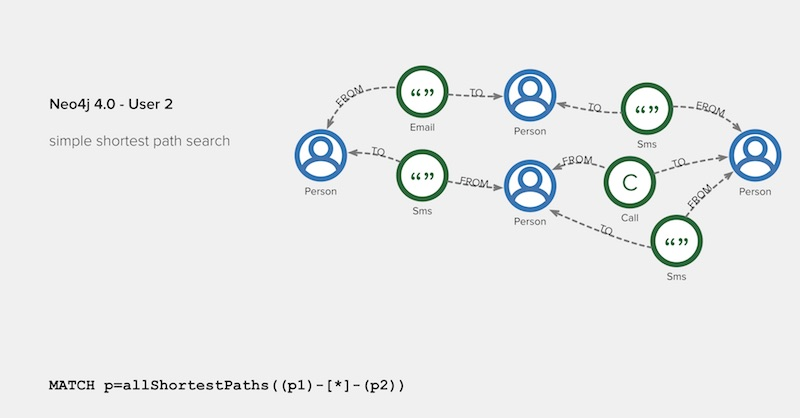 Learn about practical applications of Neo4j 4.0.