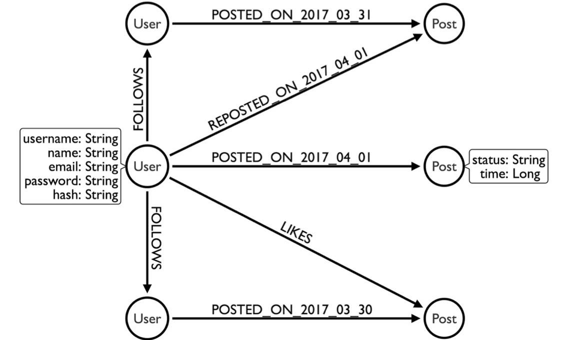 Java Neo4j Graph Database Platform
