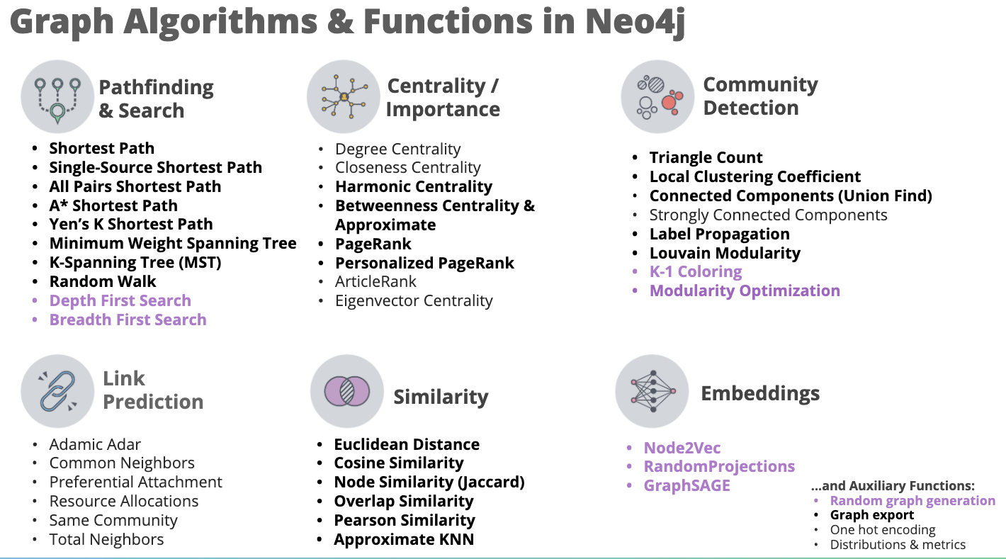 Graph algorithms and functions in Neo4j.