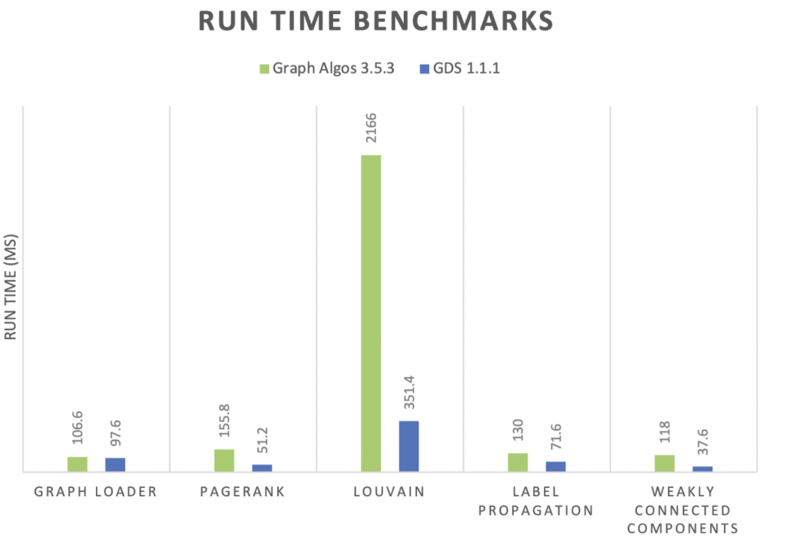 Compare algorithm run times.