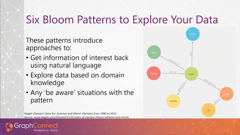 Six common Bloom patterns to visualize your data