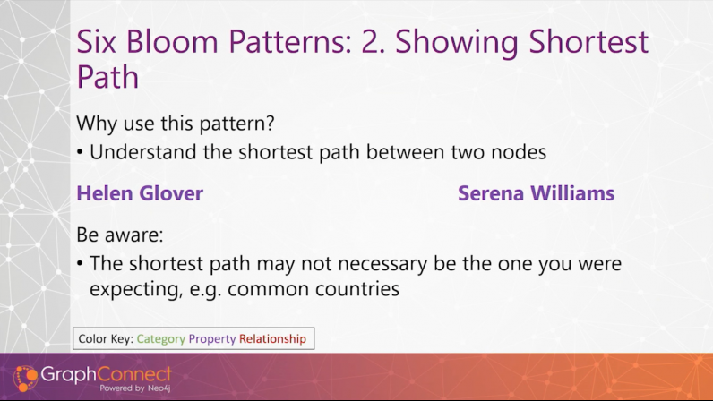 Finding shortest paths