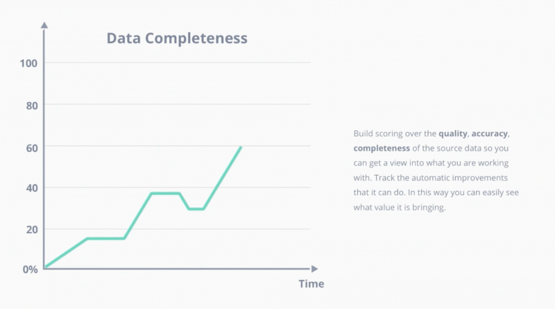 Data completeness
