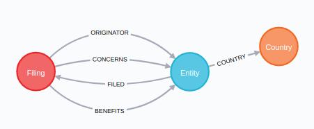 FinCEN data model