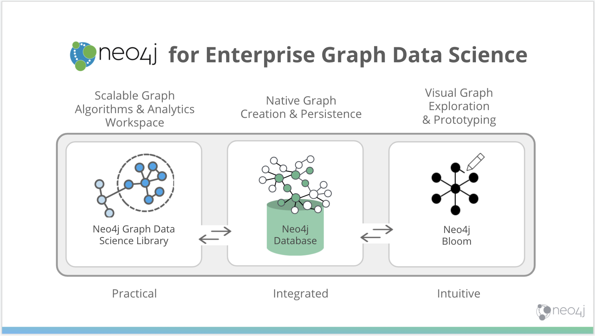 Get know know graph data science.