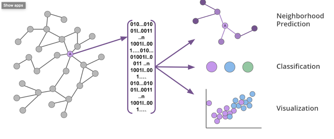 Graph embeddings are a powerful tool to abstract the complex structures of graphs and reduce their dimensionality.