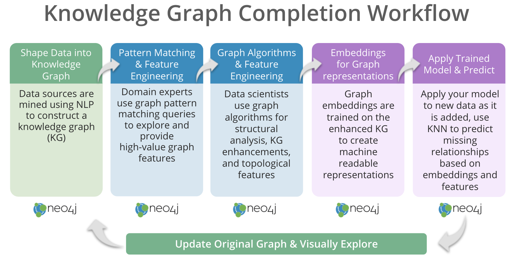 This image shows a knowledge graph completion workflow.