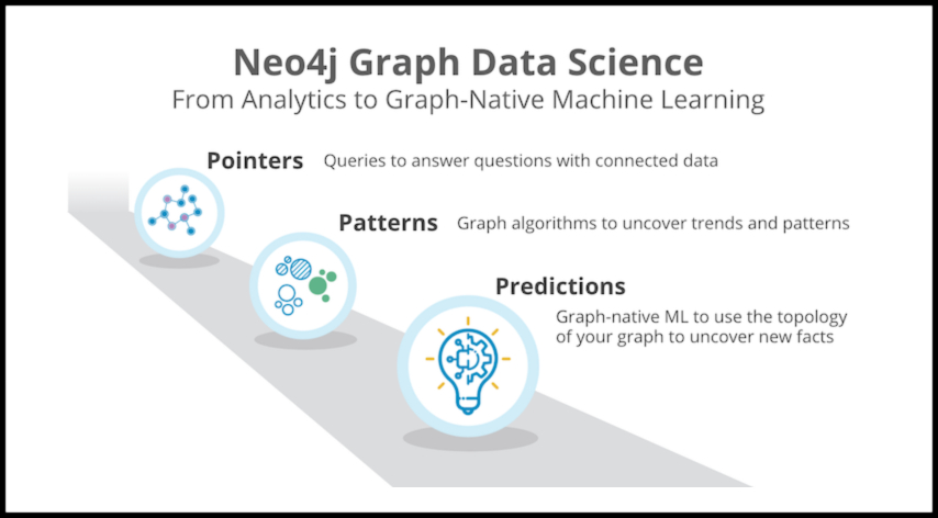 Learn about Neo4j Graph Data Science 1.4