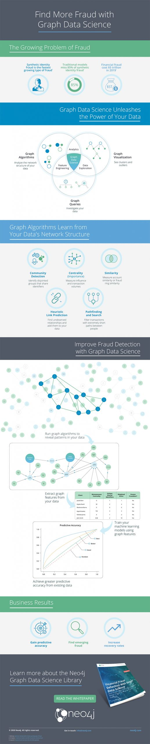 financial-fraud-detection-graph-data-science