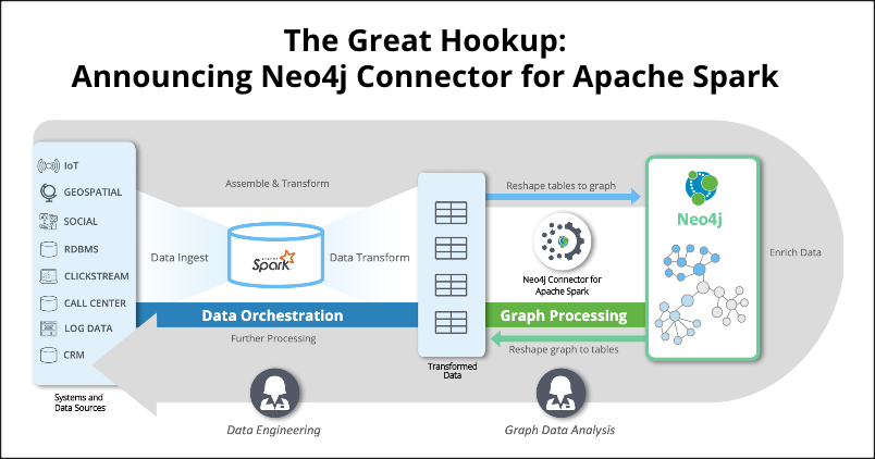 Learn more about Neo4j Connector for Apache Spark.