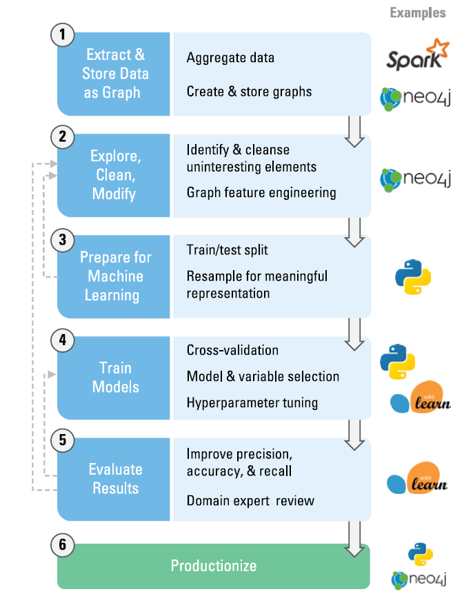 Graph feature engineering is part of a larger ML workflow.
