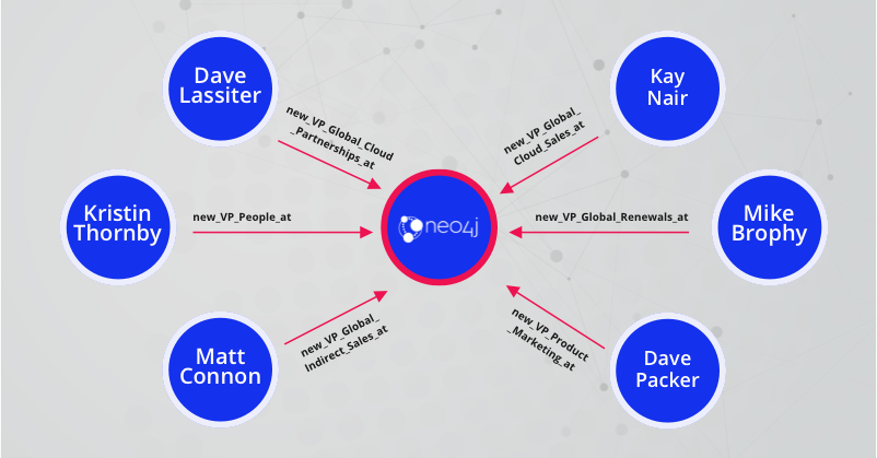 Neo4j Poised for 2021 Growth with Top-Tier Executive Appointments