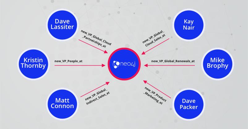 Neo4j prépare sa croissance pour 2021 avec la nomination de cadres de haut niveau