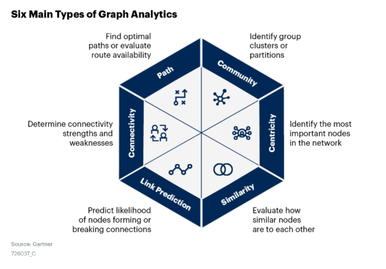 Get this Gartner report to understand when to use graph technology for your enterprise use cases.