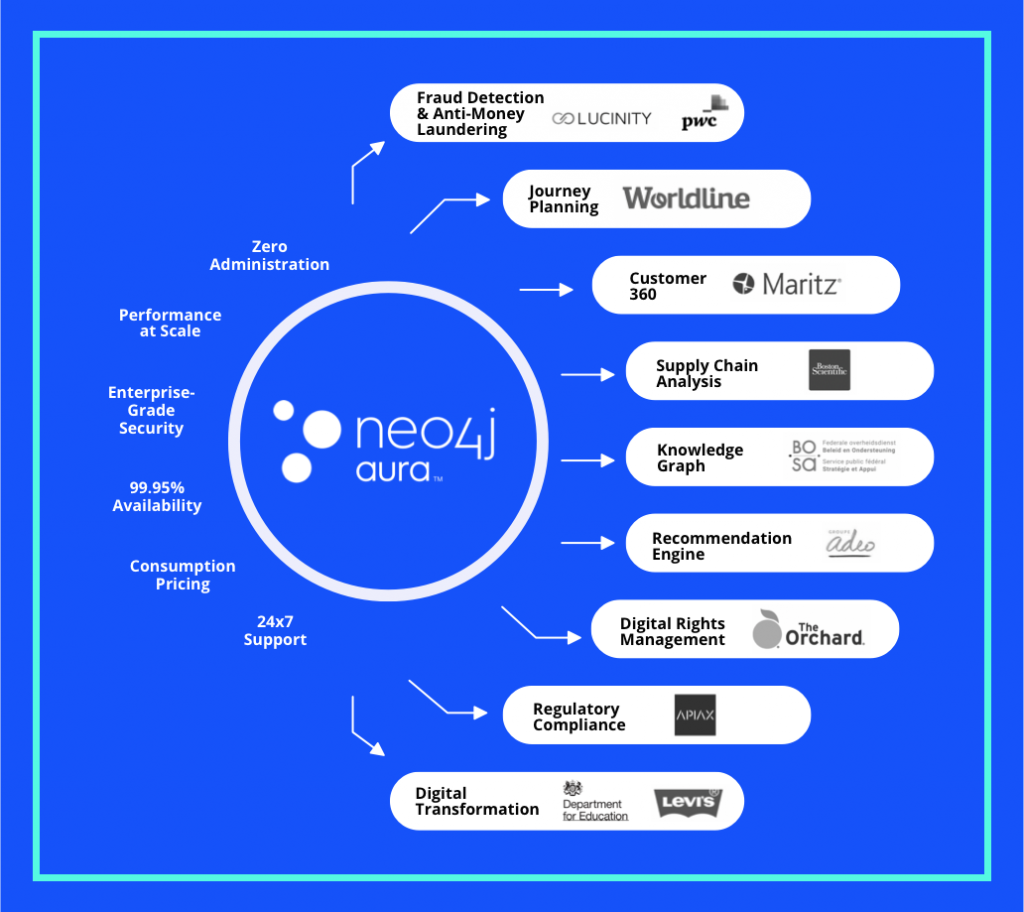 New and existing customers are adopting Neo4j Aura Enterprise across a wide variety of use cases to simplify the management and maintenance of their graph-powered applications.