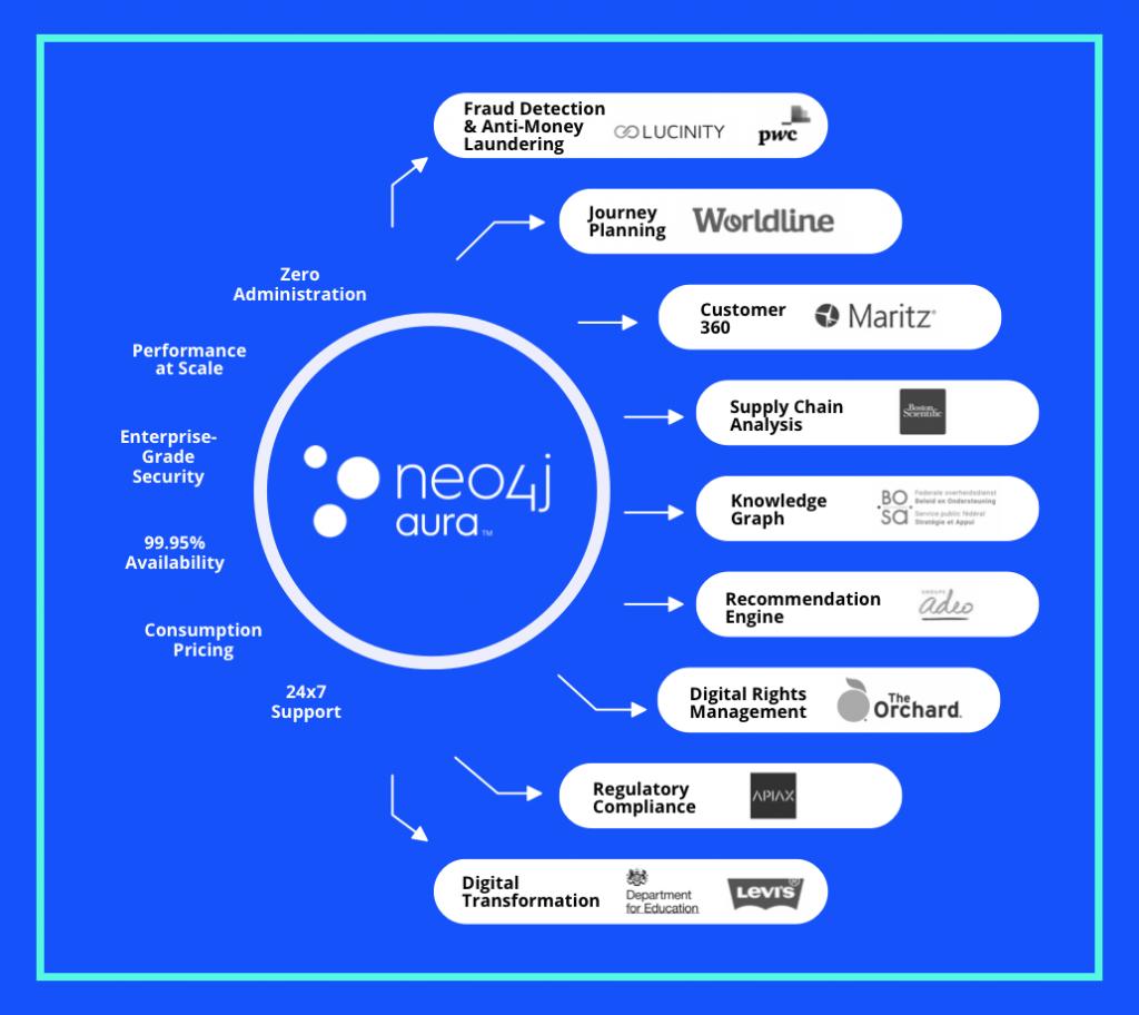 Nya och befintliga kunder har börjat använda Neo4j Aura Enterprise över en mängd olika användningsområden för att förenkla hanteringen och underhållet av sina grafdrivna applikationer.