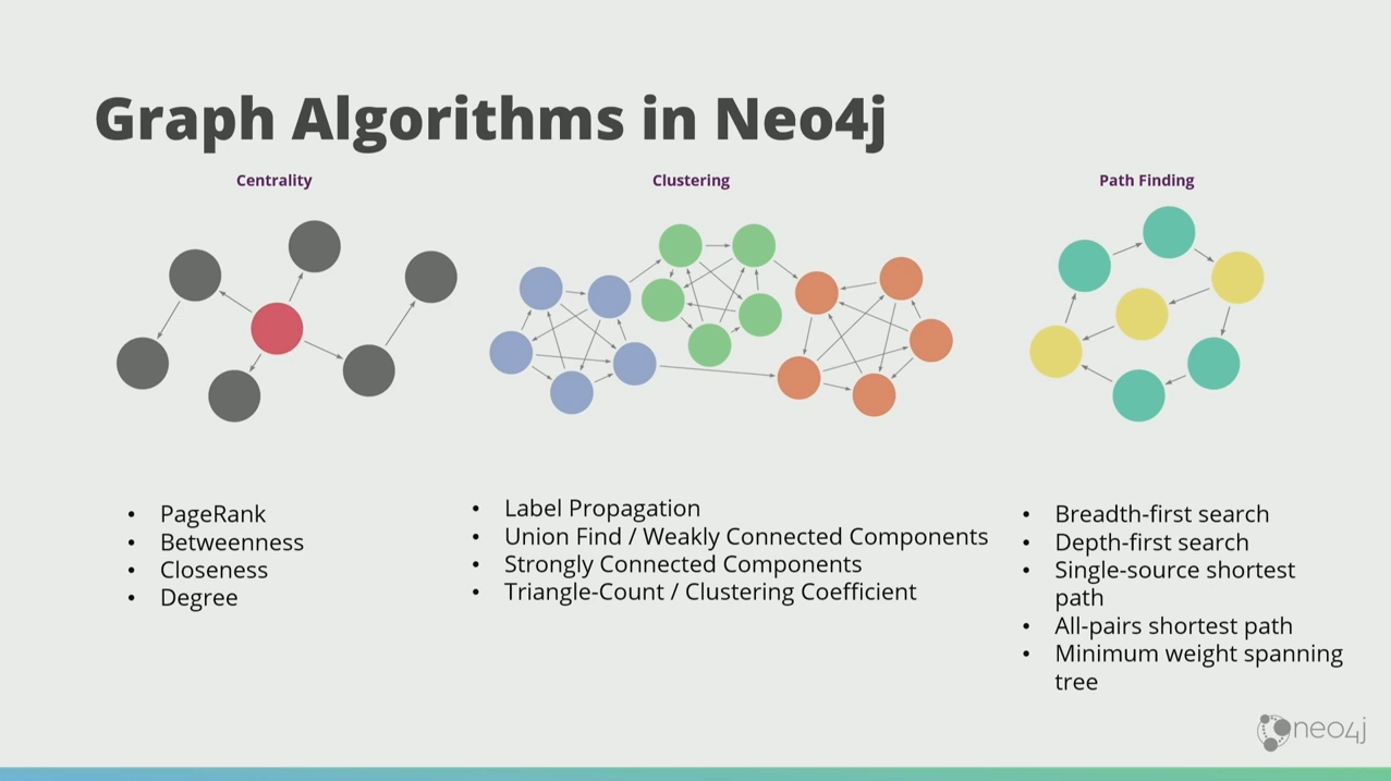 Discover how graph technology enhances artificial intelligence and machine learning with graph theory and algorithms.