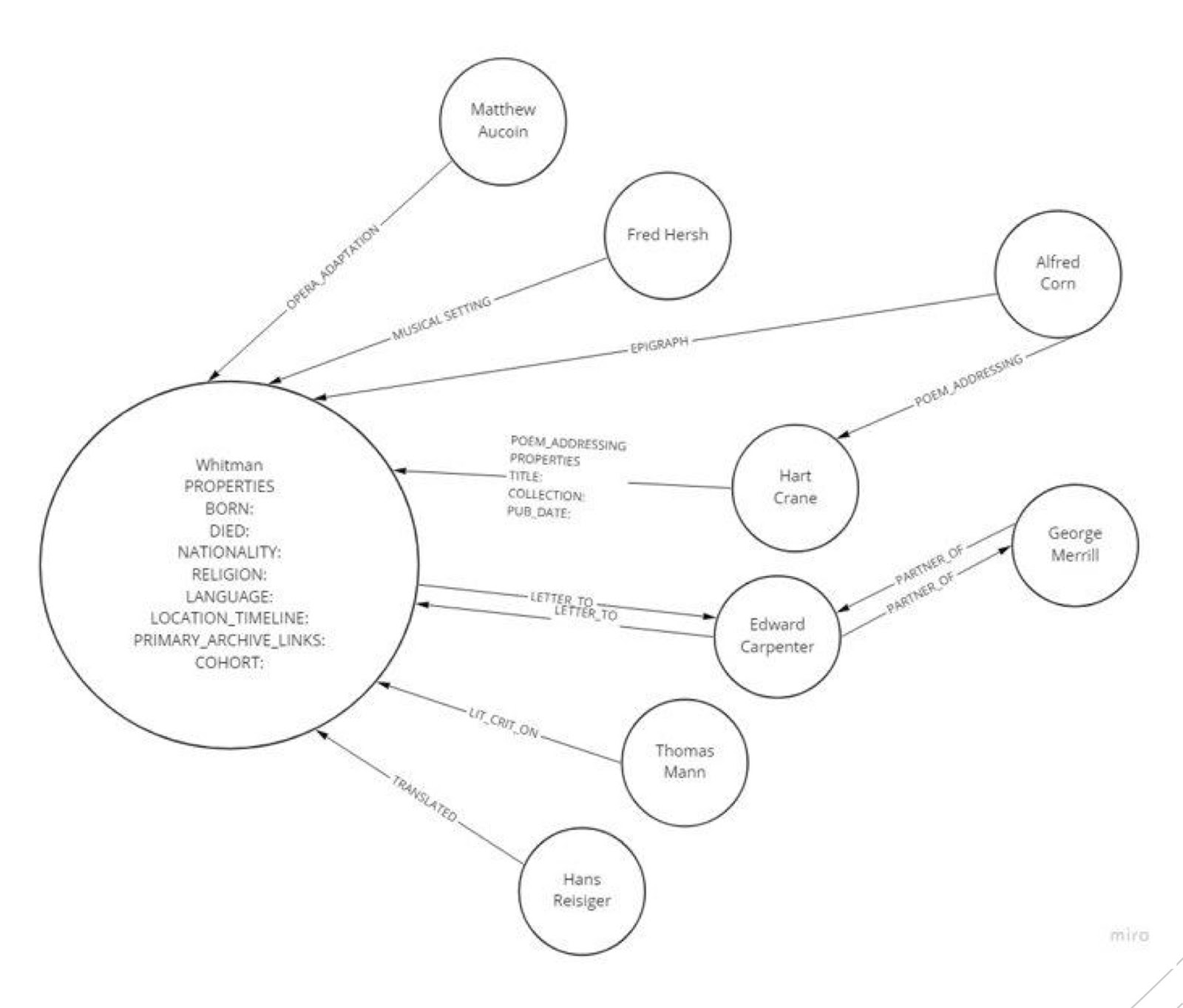 Unearthing Historical Networks Using Neo4j and Archival Documents