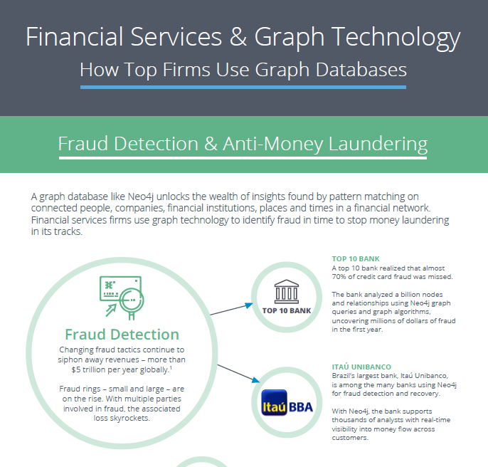 Financial Services & Graph Technology — How Top Firms Use Graph Databases