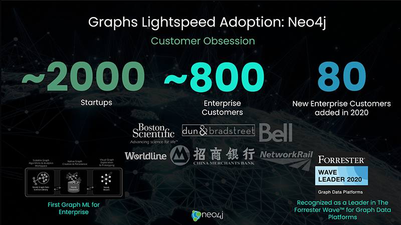"Neo4j has been selected as the winner of the ""Graph DBS Solution of the Year"" award by Data Breakthrough!"