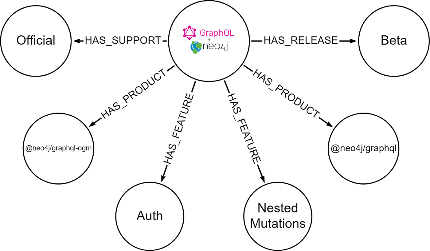Learn more about the beta release of the Neo4j GraphQL library.