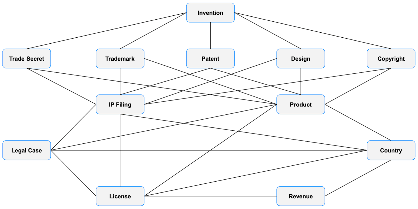 Visualized IP asset information and its lineage influencing dependencies like inventions, products, revenues, IP filing strategy, and related legal cases, i.e. infringements and litigation.