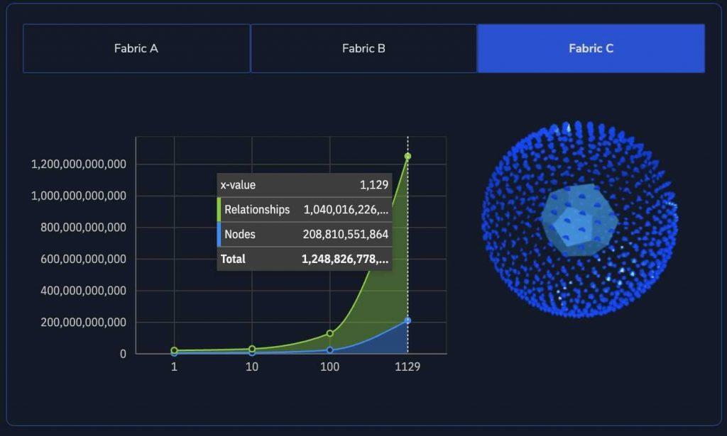 Trillion-Plus-Scalability