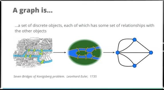 Identifying Graph-Shaped Problems