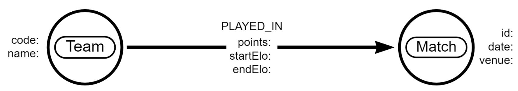 NBAModel