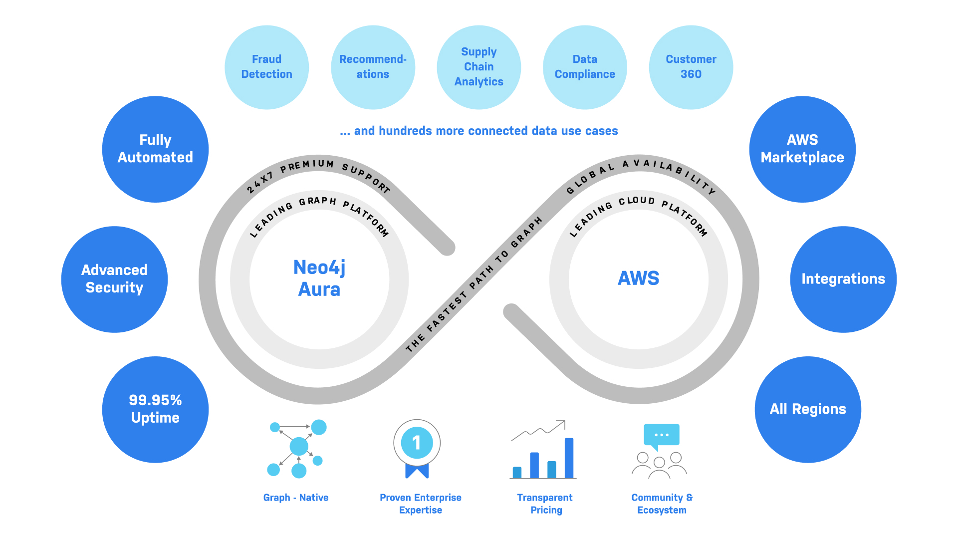 Levi Strauss & Co., Sainsbury's, The Orchard, and More Harness Neo4j Aura on AWS