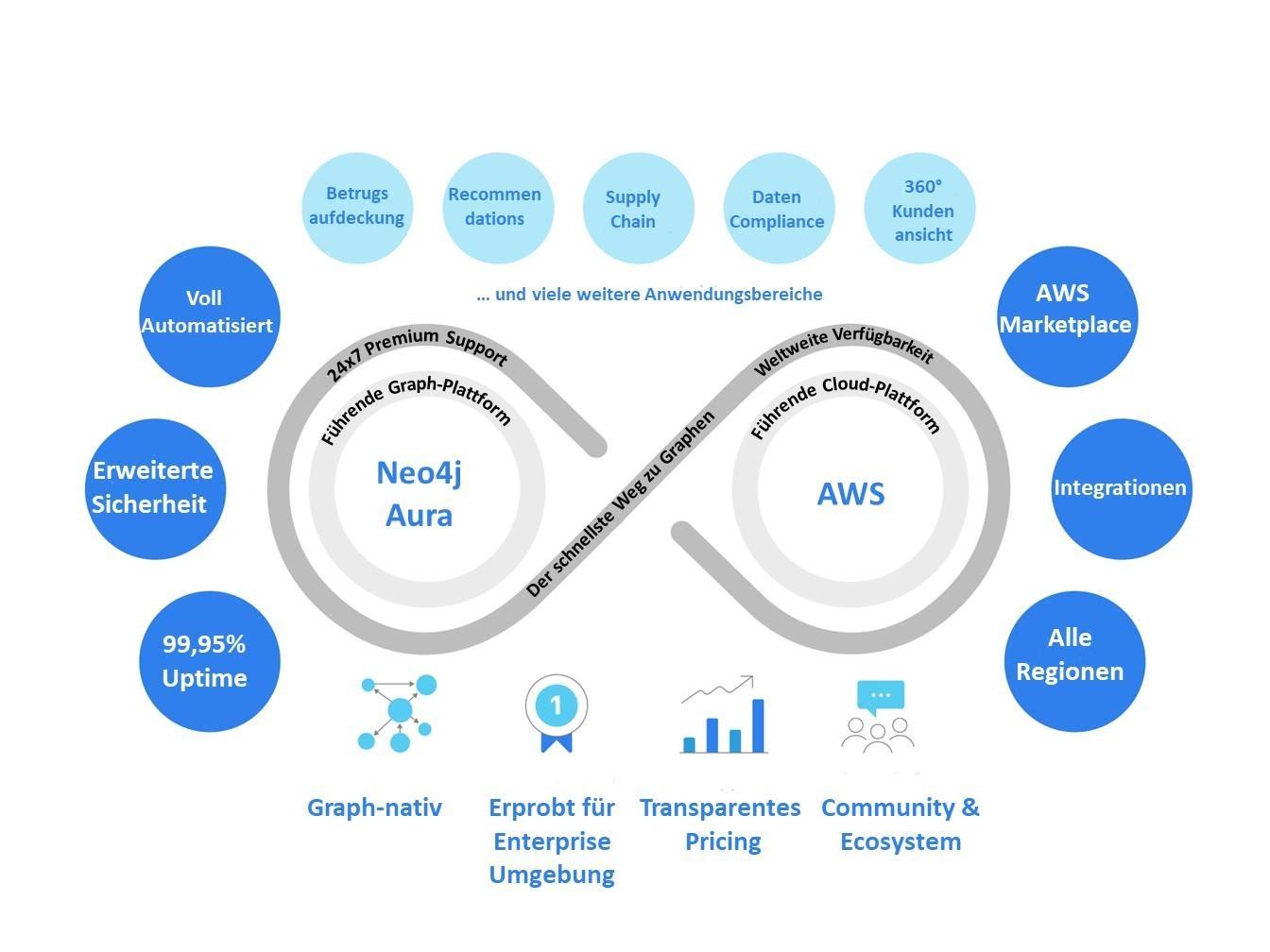 Neo4j Aura im Einsatz auf AWS