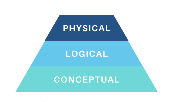 Phisical logical conceptual