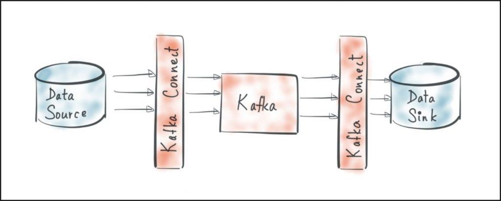 Kafka for Aura