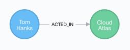 GraphModel